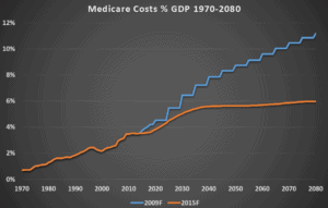 Line Graph WCMSA Medicare Costs