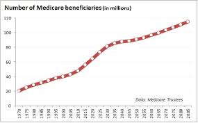 Rating of WCMSA Medicare Beneficiaries
