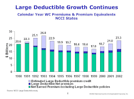 Diagram Of Large Deductible Programs NCCI States