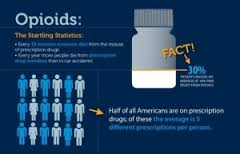 Graphic of opioids