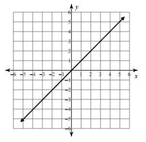 Proportional Inverse Relationship Graph