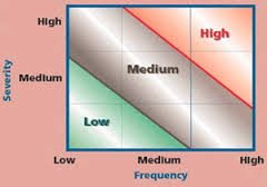 Diagram of One Claim Severity vs. Frequency
