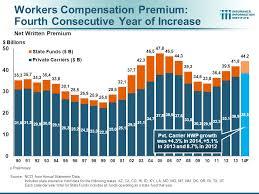 Chart of WC Premium Increases Diagram