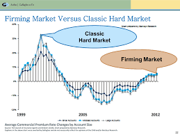 Firming Market Workers Compensation Hard Market Diagram