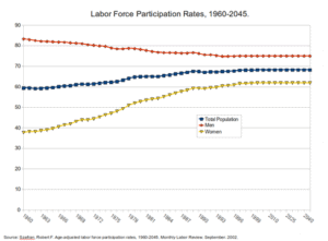 Rating of Labor Force Participation CBO Predictions Bad Sign