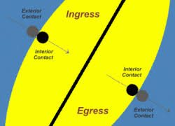 Graphic of Ingress Egress Rules