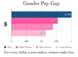 Diagram Chart of gender pay gaps for women and men