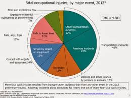 Diagram Of Workplace Transportation Incidents Fatal Occupational Injuries
