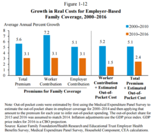 Average of Eliminating Health Insurance WC Claims