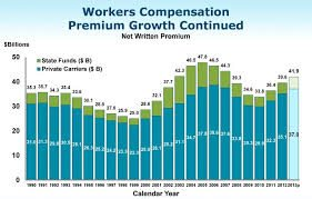 Chart of Save on Workers Comp Premiums Growth Continued