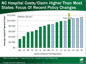 Average of North Carolina Hospital Costs Recent Policy Changes
