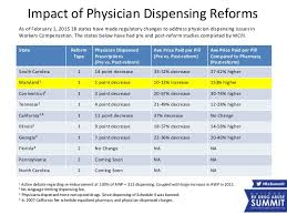 Column Impact of Physician Dispensing Costs Reforms