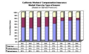 Diagram of California's Workers Compensation Difficulties Insurance Market Share by Types of Insurer