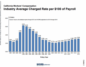 Diagram of Industry Average WCIRB Projects California Employers Payroll
