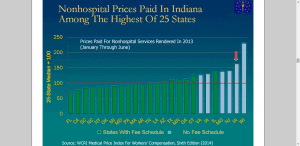 diagram of Workers Comp Fee Schedule of Indiana