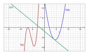 graph of work comp predictive models emblem from web