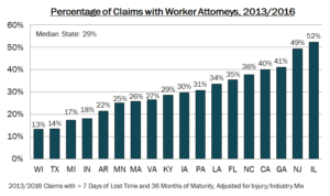 Graph Workers Comp Attorney Involvement 18 States