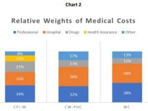 BLS NCCI Workers Comp Medical Cost Chart