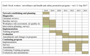 picture of safety consultant program chart