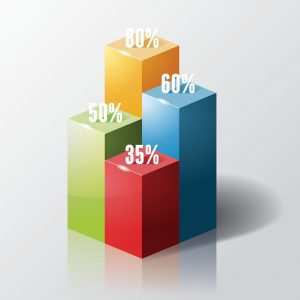 bar graph of Percentage serious workers comp claims Graphics