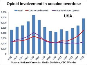 chart of wcri webinar opioids cocaine effect