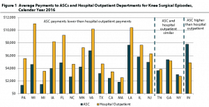 WCRI Chart ASC Hospital Comparison 18 State Study