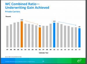 Combined Ratio NCCI Chart