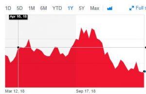 US Treasury Chart 10 year chart