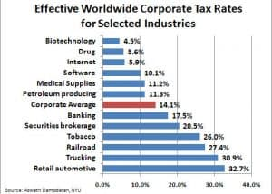 effective irs subcontractor employee chart tax rates
