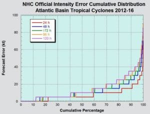 Graph of Hurricane Prediction COVID-19 Pandemic Statistical Madness