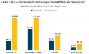 wcirb medical treatment delay study chart