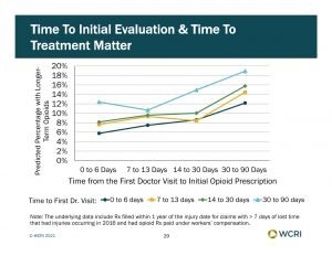 chart shows opioid increase workers comp delayed medical treatment