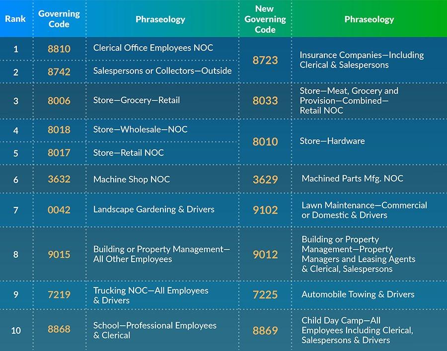 reclassified workers comp codes top 10 infographic